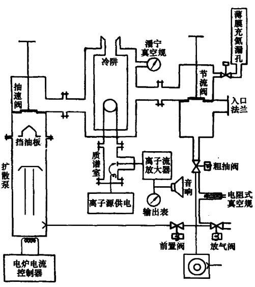 此仪器是一种单级180磁偏转型仪器。结构小巧,便于移动,对机械泵及扩散泵冷却风扇采取了减振措施,离子流的前级放大器使用了DC-4B静电计管.仪器灵敏度高。 (1)性能指标 灵敏度:不用液氮,调整阀完全打开时为6.7x10-8PaL/s,用液氮,部分关闭调速阀时为10-10PaL/s; 反应时间:不大于3s; 质谱室工作压力:低于10-2Pa; 仪器启动时间:不大于2h; 液氮消耗:1L/24h; 人口法兰处的抽速:5L/s; 功率消耗:1kW。 (2)仪器主要组成(图1) 质谱室:氦离子轨道半径R=1