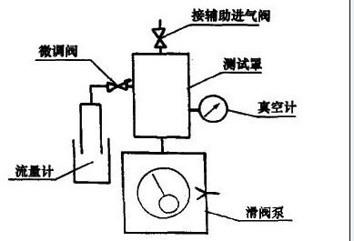 测量时应符合以下条件: 泵实际转速与额定值之差应不大于土3%; 泵液种类和数量应符合设计要求; 水冷泵的冷却水流量和温度应符合设计要求; 环境温度在15,C --25之间,测量期间波动不大于士it 侧童气体为室内空气,相对湿度不大于75%; 测气镇泵时,其掺气量应符合设计要求。 测试方法: (1)抽气速率测量 原理采用定压法测泵的抽气速率。即在侧蛋流鱼过程中,罩内压力保持不变。 步骤抽气速率测量装置如图3-91所示。为了测量抽气速率,测试罩、真空计和流量计应装配到泵上。关闭微调阀,开泵运转