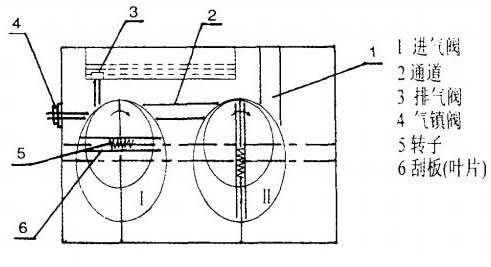 旋片真空泵工作原理图