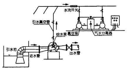 水环式真空泵系统一般由真空泵,电动机,气水分离器及管路等组成.